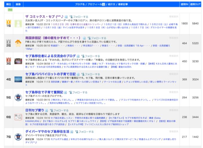 ブログ村:セブ情報