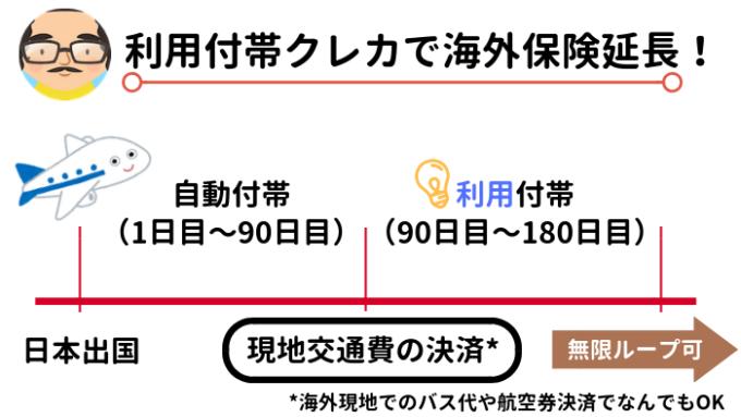利用付帯クレカで海外保険延長!
