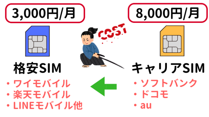 格安SIMでコストカット