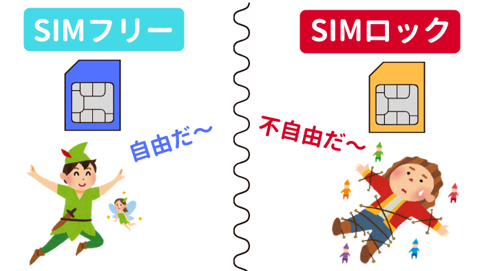 SIMフリー、SIMロックの図