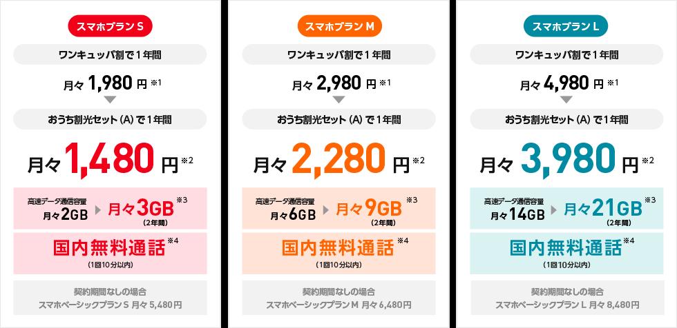 Y!mobileSIMカードの値段